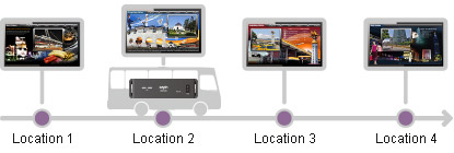 digital signage player cayin smp 6000 mobile and place based