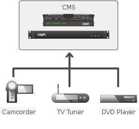 digital signage server cms streaming broadcast