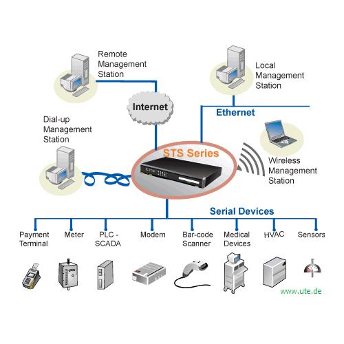 Sena device server sts von ports