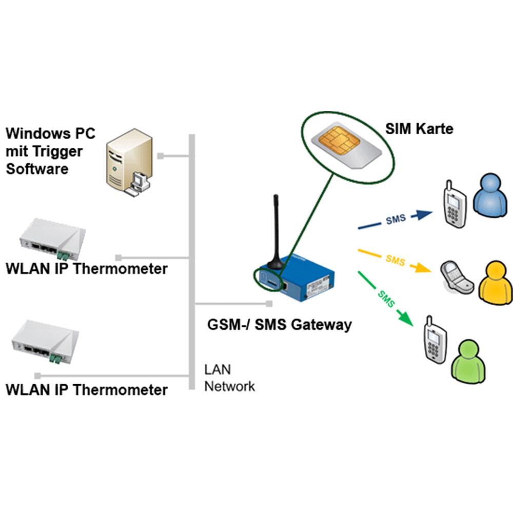 IP WLAN Thermometer mit integriertem Webserver und E-Mail Alarm