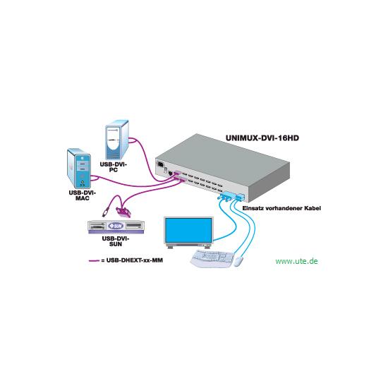 KVM : High Density USB DVI KVM-Switch UNIMUX von NTI - 4-, 8- und 16 ...