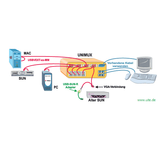 KVM : VGA USB KVM-Switch UNIMUX von NTI