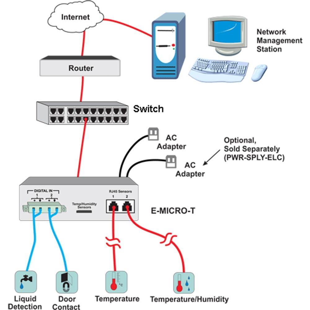 IP Thermometer: Temperatursensor + 4 weitere Sensoren