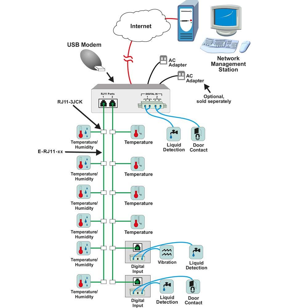 Umwelt-Monitoring-System mit 1-Wire-Sensor-Interface | ENVIROMUX ...