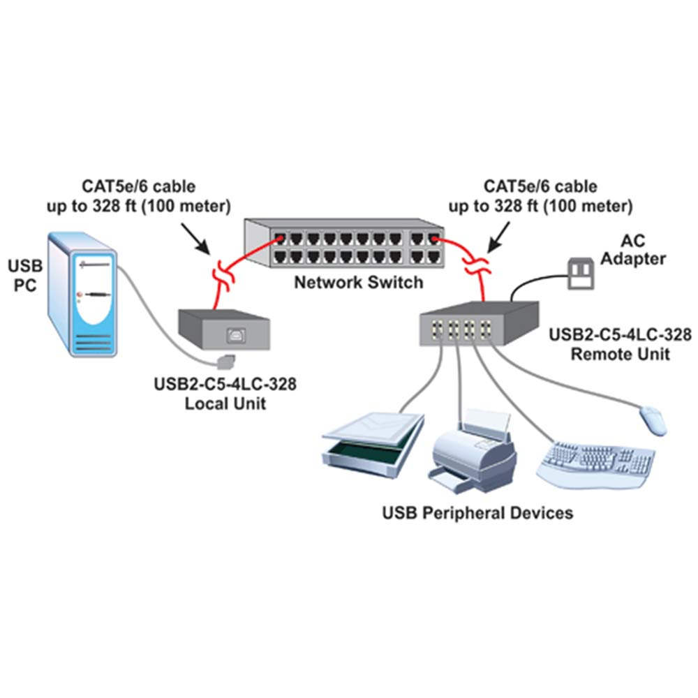 5-port d-link dgs 105 switch setup guide