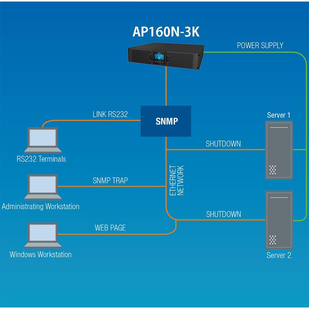 AP160N-3K: 19-Zoll USV-Anlage mit 3kVA | Dauerwandlertechnologie