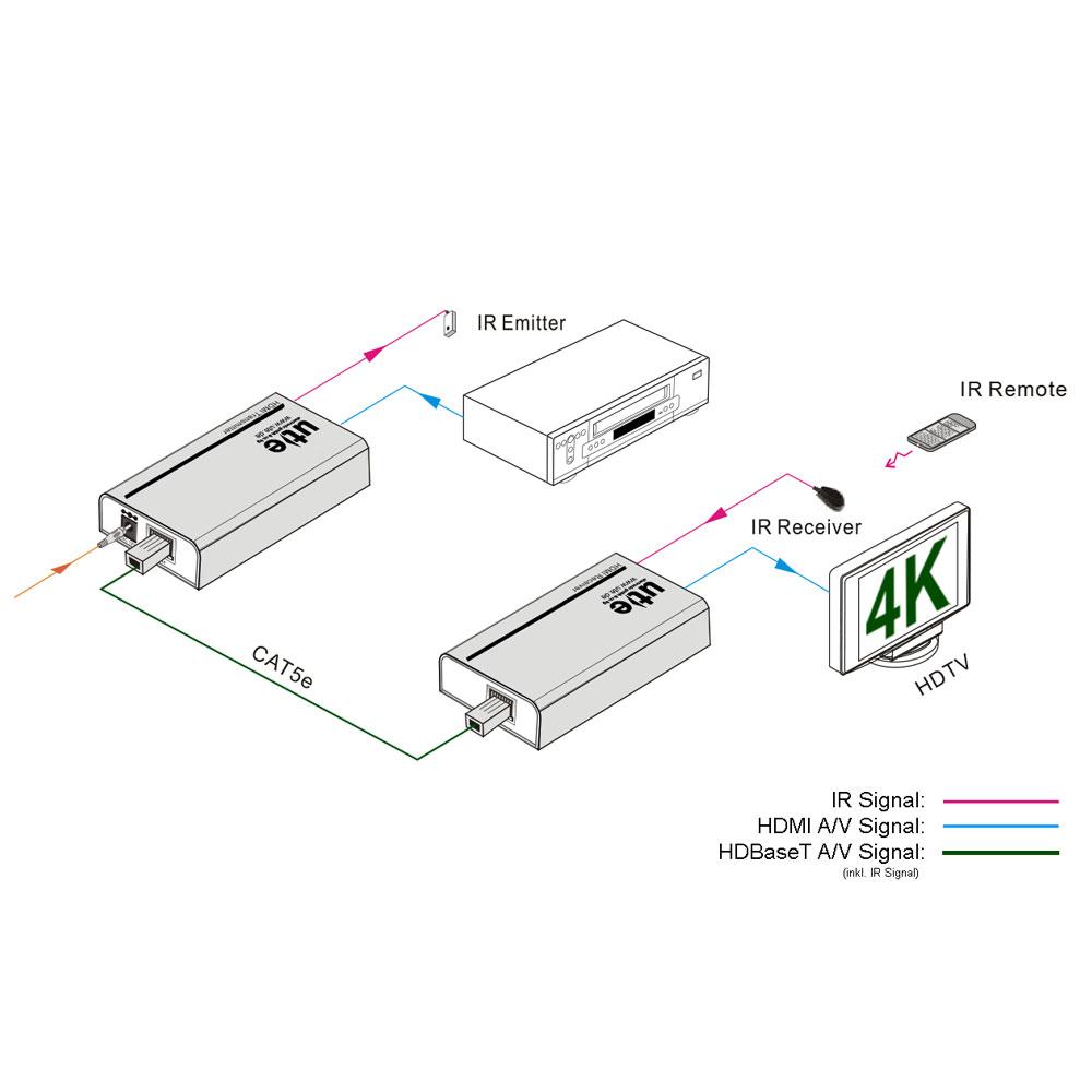 HDBaseT Extender Set für 4K HDMI inkl. IR über CAT5e/6: UH-70X von ...