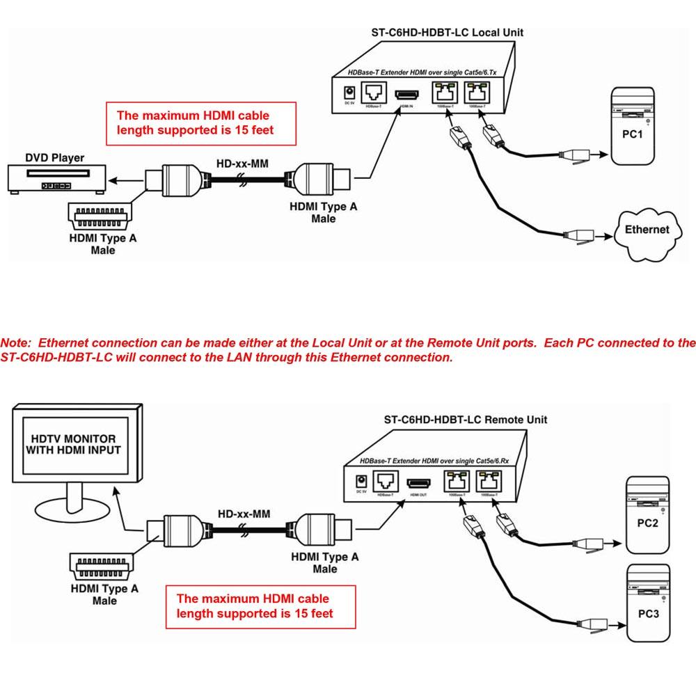 1080p u. 3D HDMI HDBase-T Extender-Set - ST-C6HD-HDBT von NTI
