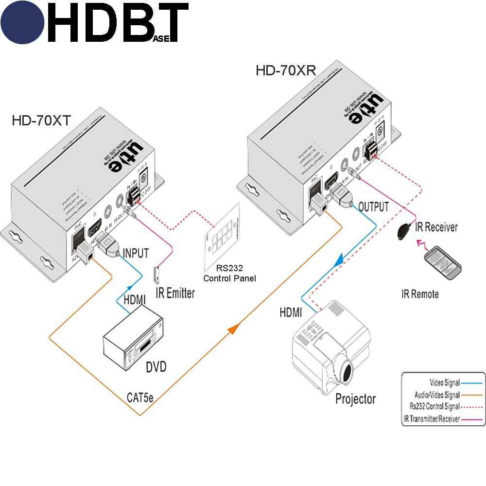 Hdbaset Extender Fr 4k 3d Hdmi Mit Poe Inkl Ir Rs232 Ber Cat Receiver Circuit Diagram Uhd Set Hd 70x