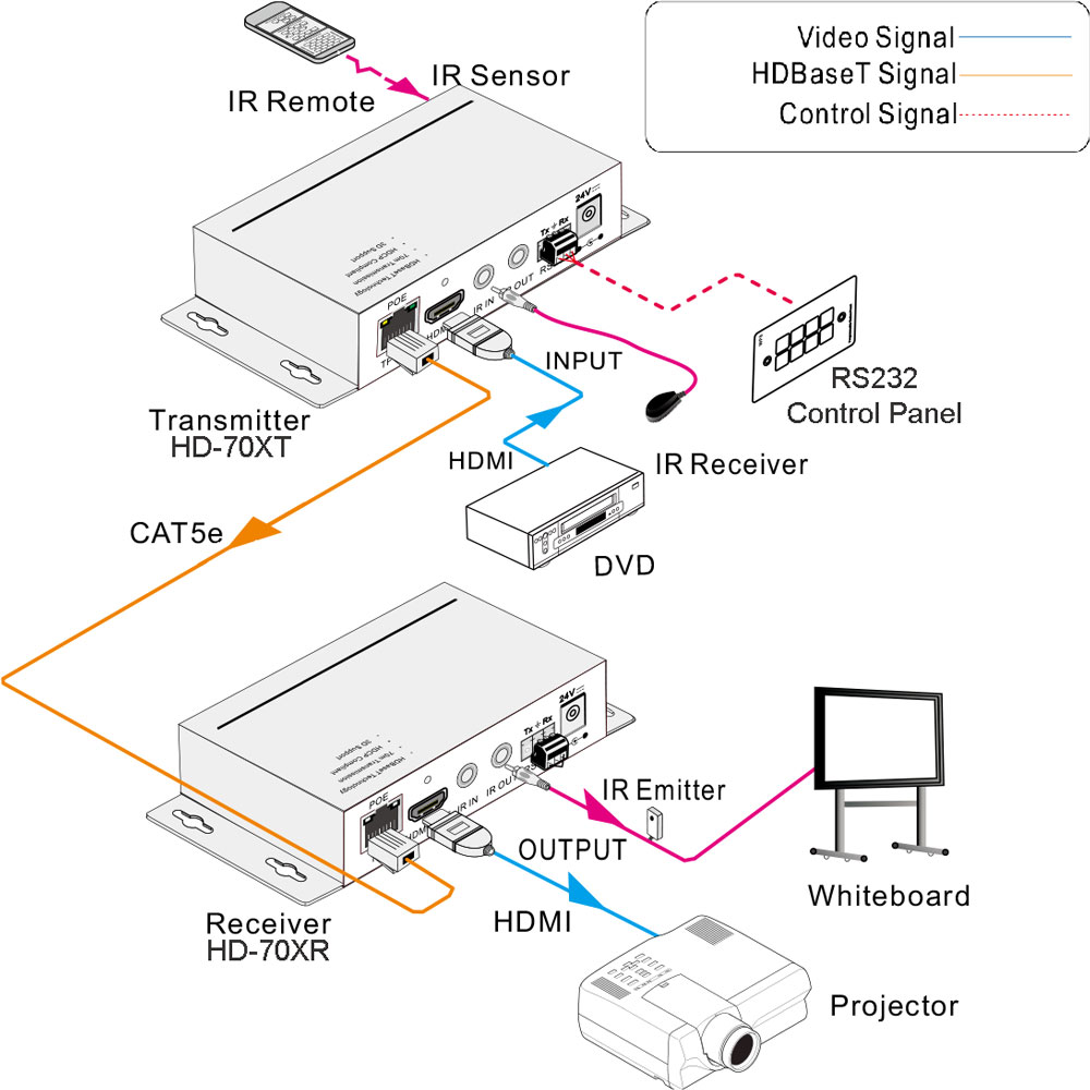 Hd 70xr Ultra Hdbaset Receiver Mit Ir Und Rs 232 Repeater Circuit Uhd
