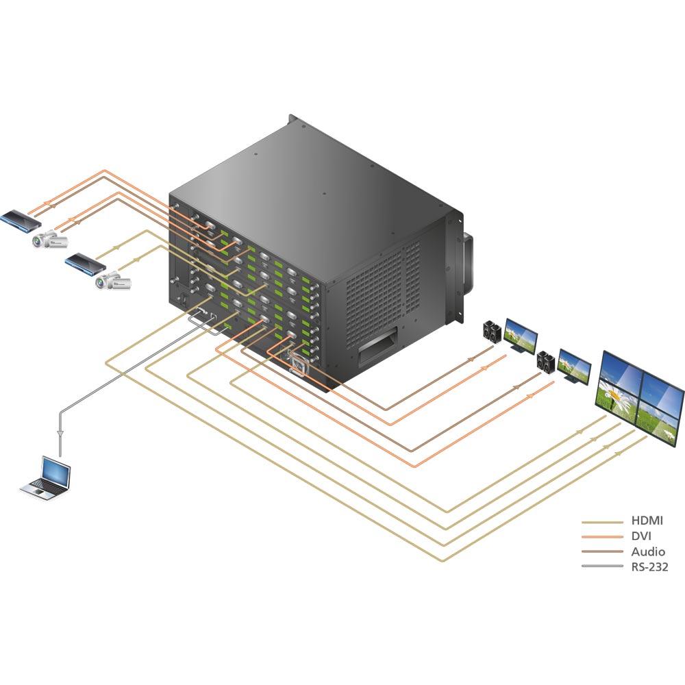 Video Matrix / Kreuzschienen : Modulare 16x16 Kreuzschiene: VM1600 ...