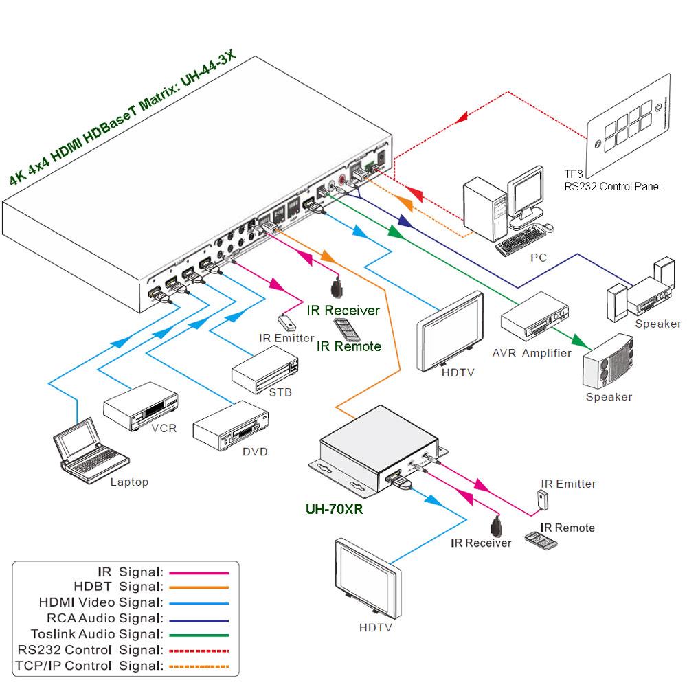 4x4 4k Ultrahd Hdmi Hdbaset Matrix Set Inkl Receiver Block Diagram Hdtv Die